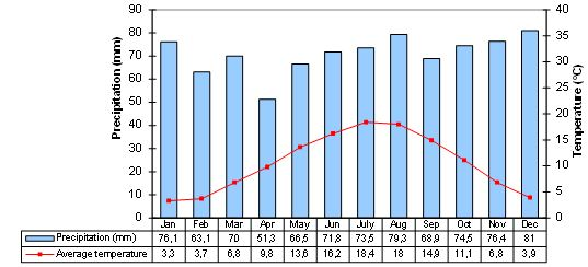 Average monthly precipitation and average monthly temperature