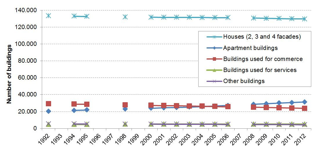 Evolution of the type of buildings (1992-2012)