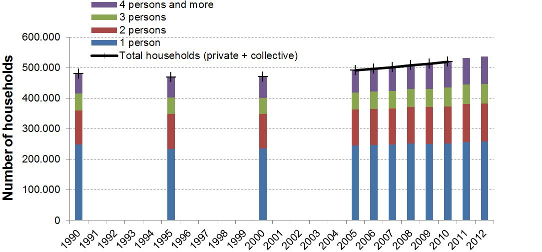 Number of private households according to size and number of collective households in the Brussels-Capital Region (1990-2012)
