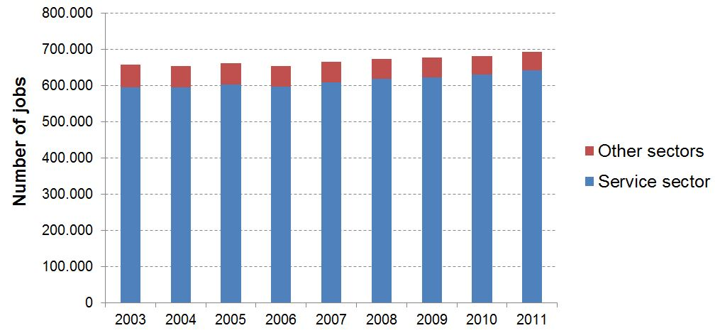 Number of jobs in the Brussels-Capital Region per sector
