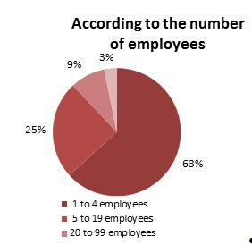 Brussels' businesses with employees, in 2011 (employees)