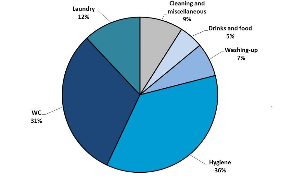 Household consumption of mains water