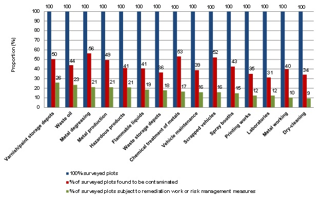 Proportion of contaminated plots subject to remediation work or risk management measures in relation to the total number of surveyed plots, by economic sector (2005-2012)