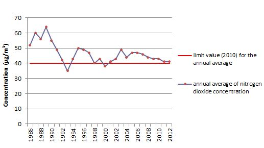 Comparison of the annual NO2 averages with the European limit value - monitoring site Molenbeek-Saint-Jean (1986-2012)