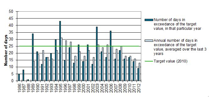 Number of exceedance days recorded at the monitoring site of Uccle for the target of 120 µg/m³