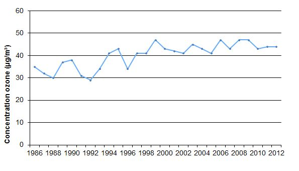 Evolution of the annual average ozone concentration at the monitoring site of Uccle (1986-2012)
