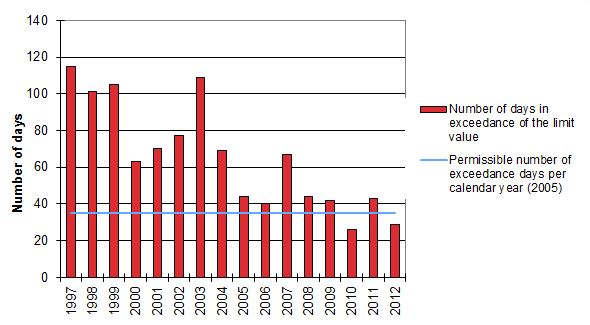Evolution at monitoring site Molenbeek-Saint-Jean of the number of days in exceedance of the 50 µg/m3  daily limit value for PM10 (1997-2012)