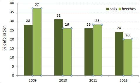 Evolution of the average defoliation of all beeches and oaks included in the monitoring (2009-2012)