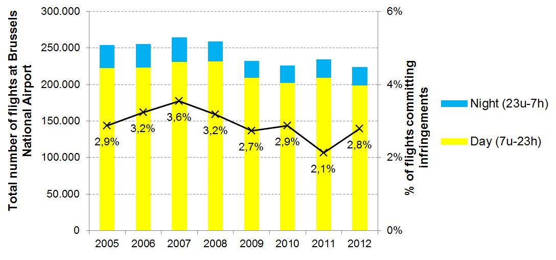 Figure: Air traffic in Brussels Airport and percentage of flights committing infringements (2005-2012)