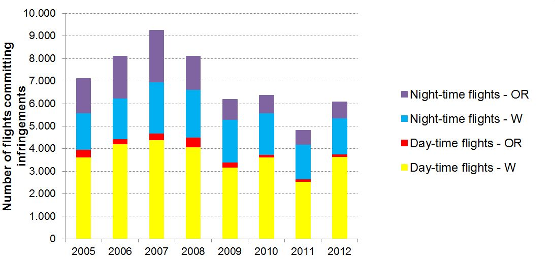 Figure: Number of flights (2005-2012) in Brussels Airport that exceed the limit values