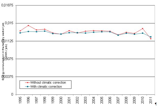 Evolution of the energy intensity in the tertiary sector