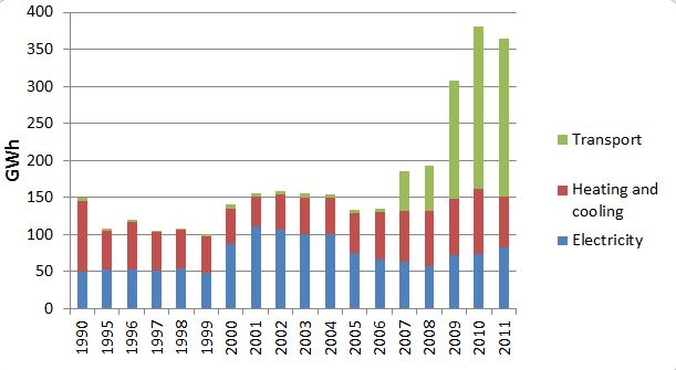 Renewable energy generated on the territory of the Brussels-Capital Region (based on the definition in directive 2009/28/EC): evolution of the amount generated broken down by application