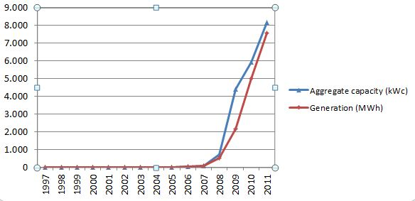 Evolution of the aggregate capacity and of the total generation through solar panels in the Brussels Region