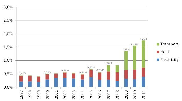 Evolution of the share of renewable energy (as defined in directive 2009/28/EC) in the gross final energy consumption of the Brussels Region