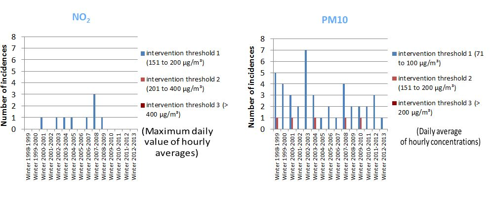 Incidence (in the period November to March) of pollution peaks due to PM10 and/or NO2
