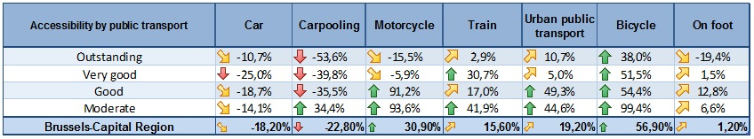 Shares in terms of percentage of the different modes of transport used for commuter traffic