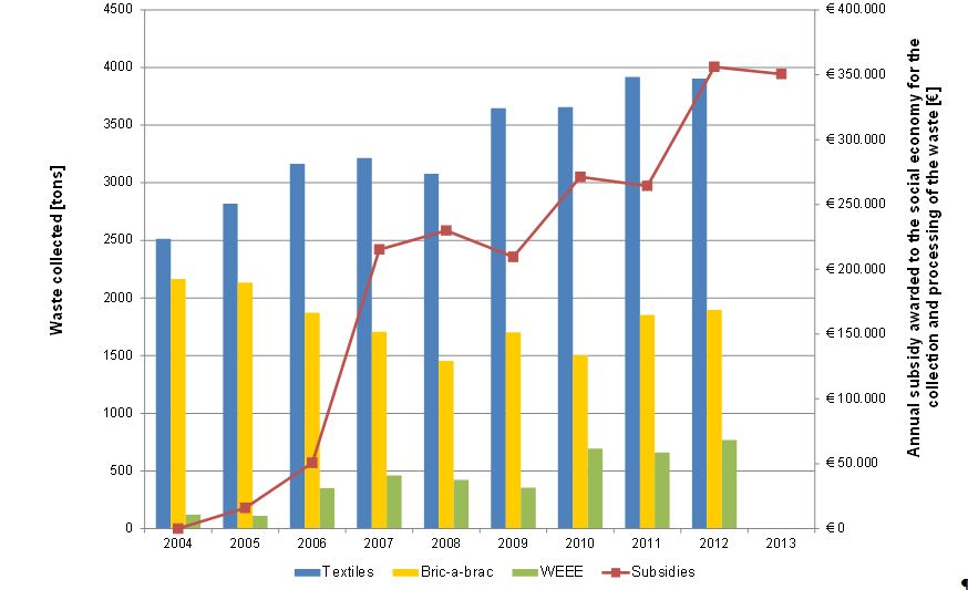 Trend in the tonnage of waste collected and subsidies received by companies operating in the sector of social economy for the collection and processing of various waste streams