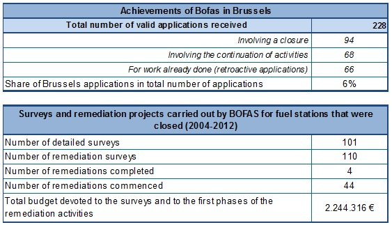 Number of remediation applications and soil remediations implemented in the BCR with the support of the BOFAS fund