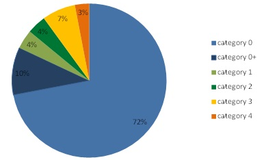 Soil condition inventory: breakdown of the 11,098 validated sites (31 December 2012) by category