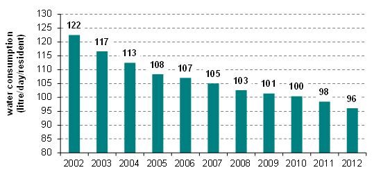 Domestic consumption of drinking water (2005-2012)