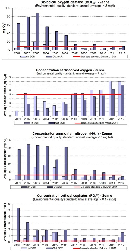 Evolution of the physical-chemical quality of the Zenne (2001-2012)