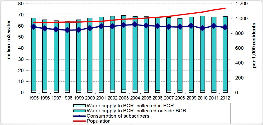 Water supply to the Brussels Region and subscriber consumption (1995-2012)