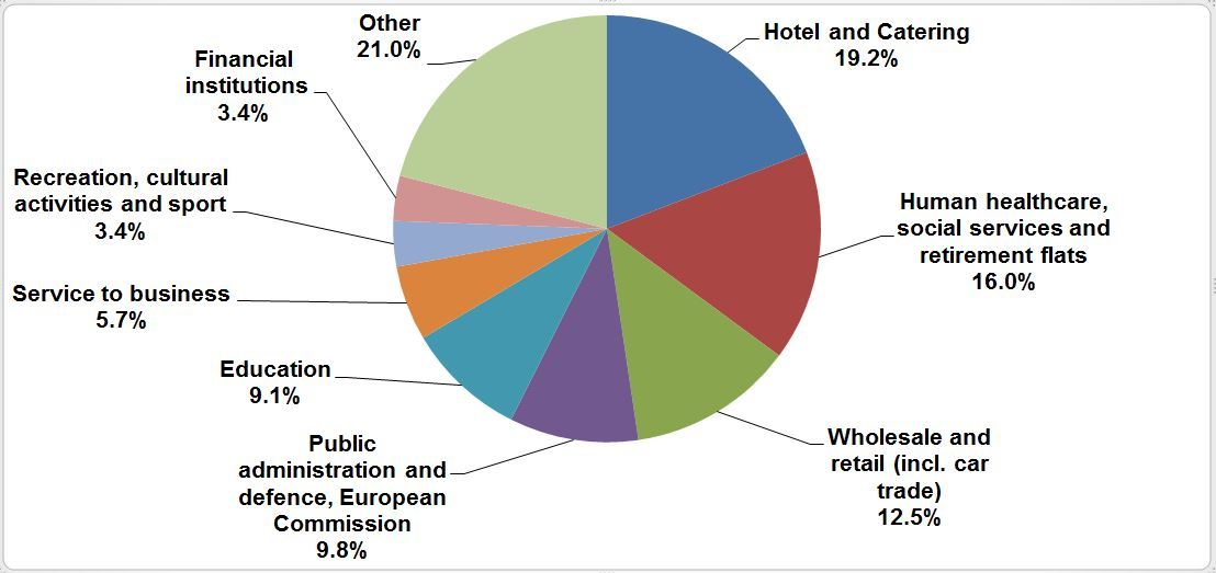 Water consumption in the tertiary sector (2012)